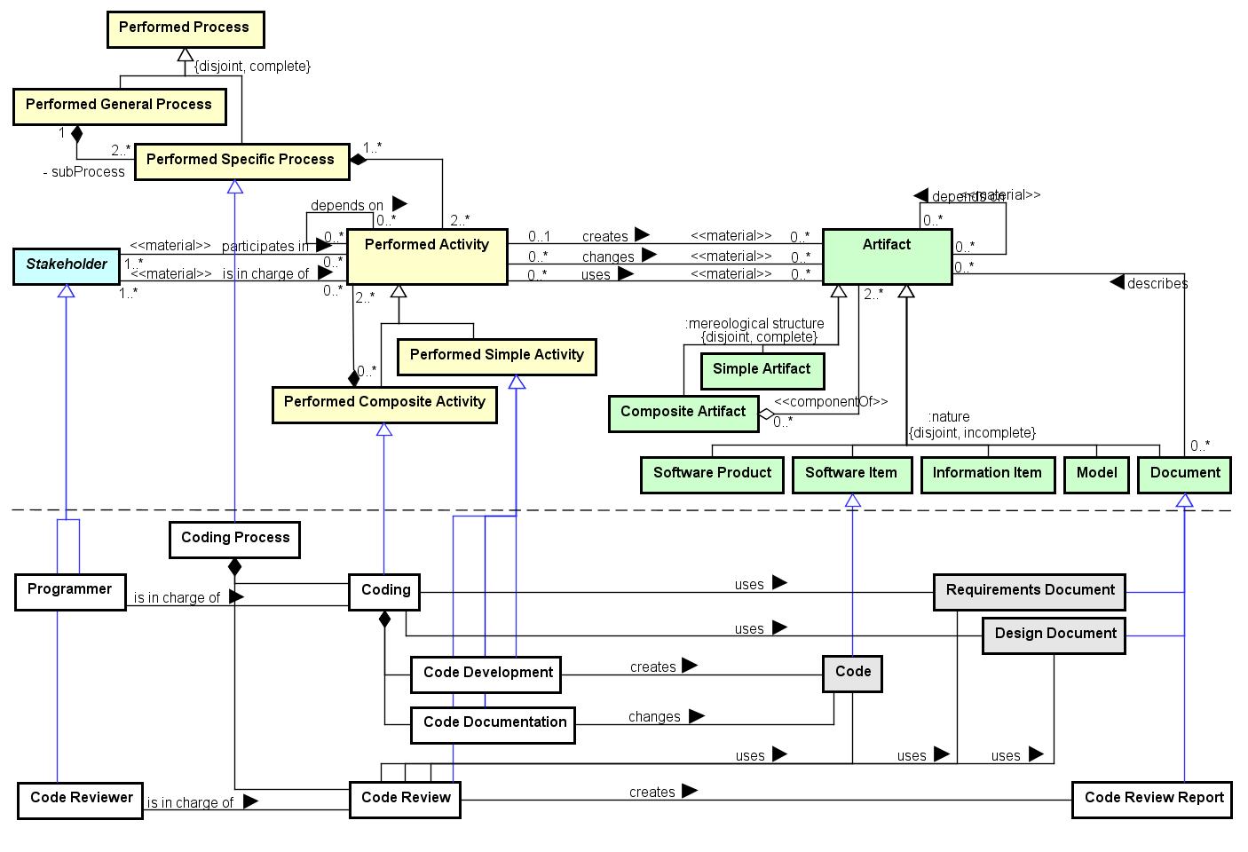 3 ontology models - Documentation Review Process